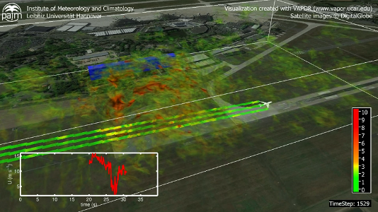 Institute of Meteorology and Climatology – Picture: Influence of turbulence generated by a building (blue) on a landing aircraft. Red / green areas indicate areas of high / low turbulence intensity. (Photo: Knoop, Knigge)